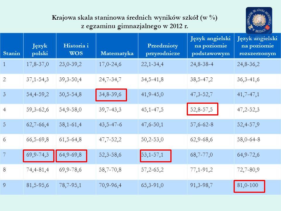 Krajowa skala staninowa średnich wyników szkół (w %) z egzaminu gimnazjalnego w 2012 r. Stanin Język polski Historia i WOSMatematyka Przedmioty przyro