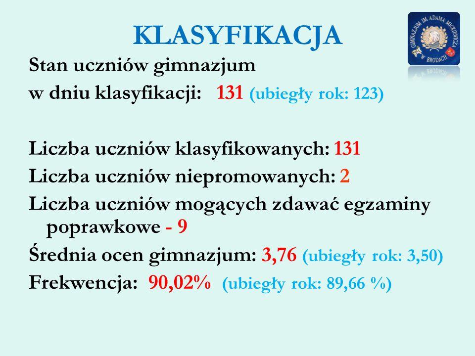 KLASYFIKACJA Stan uczniów gimnazjum w dniu klasyfikacji: 131 (ubiegły rok: 123) Liczba uczniów klasyfikowanych: 131 Liczba uczniów niepromowanych: 2 L