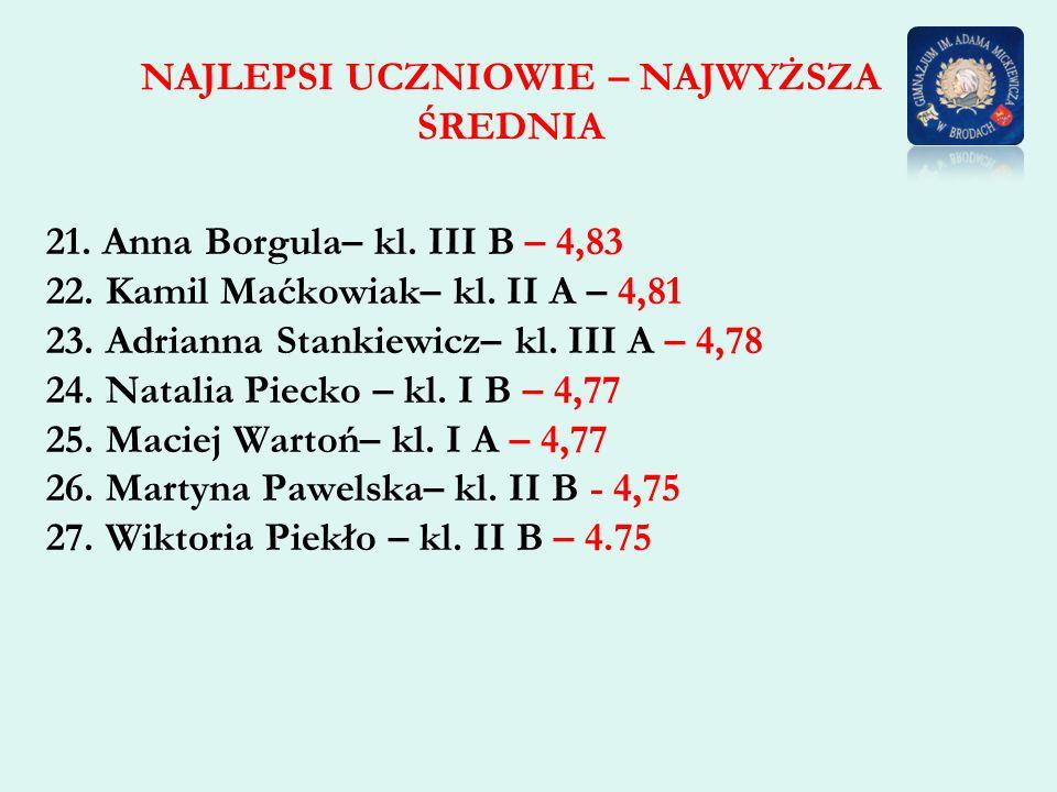 NAJLEPSI UCZNIOWIE – NAJWYŻSZA ŚREDNIA 21. Anna Borgula– kl. III B – 4,83 22. Kamil Maćkowiak– kl. II A – 4,81 23. Adrianna Stankiewicz– kl. III A – 4