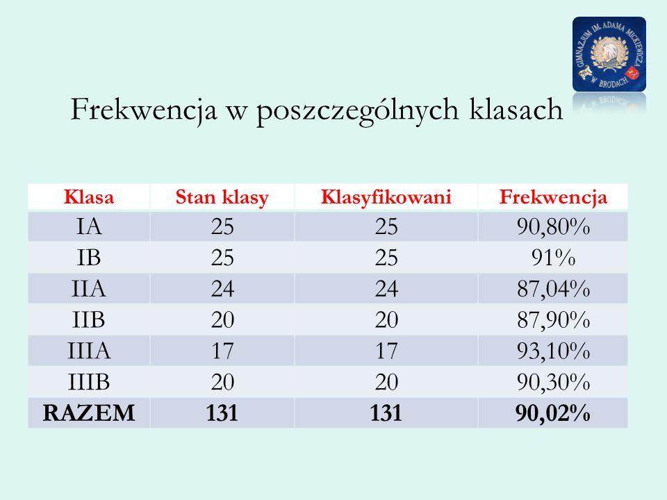 Frekwencja w poszczególnych klasach KlasaStan klasyKlasyfikowaniFrekwencja IA25 90,80% IB25 91% IIA24 87,04% IIB20 87,90% IIIA17 93,10% IIIB20 90,30%