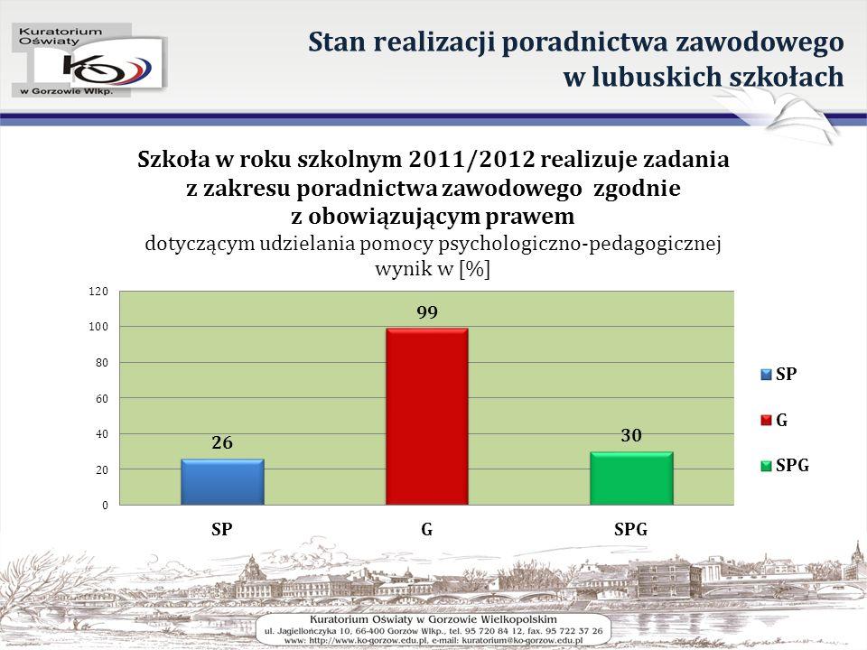Stan realizacji poradnictwa zawodowego w lubuskich szkołach