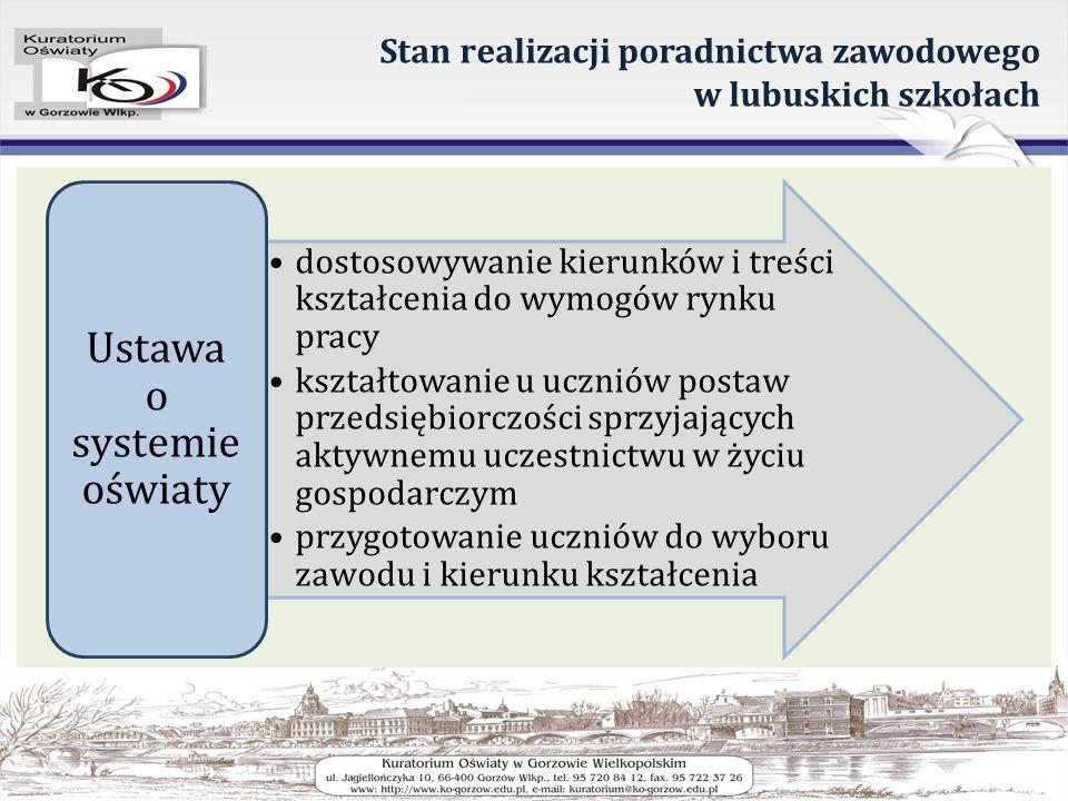 Stan realizacji poradnictwa zawodowego w lubuskich szkołach dostosowywanie kierunków i treści kształcenia do wymogów rynku pracy kształtowanie u uczni
