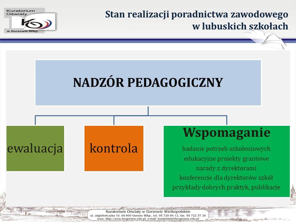 Stan realizacji poradnictwa zawodowego w lubuskich szkołach NADZÓR PEDAGOGICZNY ewaluacjakontrola Wspomaganie badanie potrzeb szkoleniowych edukacyjne projekty grantowe narady z dyrektorami konferencje dla dyrektorów szkół przykłady dobrych praktyk, publikacje