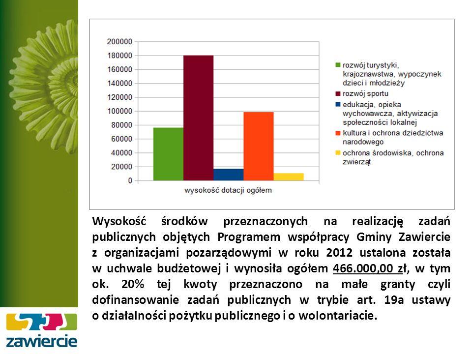 Wysokość środków przeznaczonych na realizację zadań publicznych objętych Programem współpracy Gminy Zawiercie z organizacjami pozarządowymi w roku 2012 ustalona została w uchwale budżetowej i wynosiła ogółem 466.000,00 zł, w tym ok.