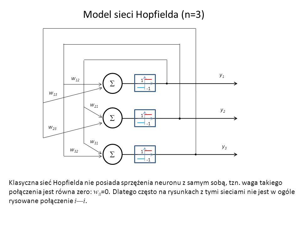 Model sieci Hopfielda (n=3) w 12 w 13 w 21 w 23 w 31 w 32 y1y1 y2y2 y3y3 1 1 1 Klasyczna sieć Hopfielda nie posiada sprzężenia neuronu z samym sobą, t