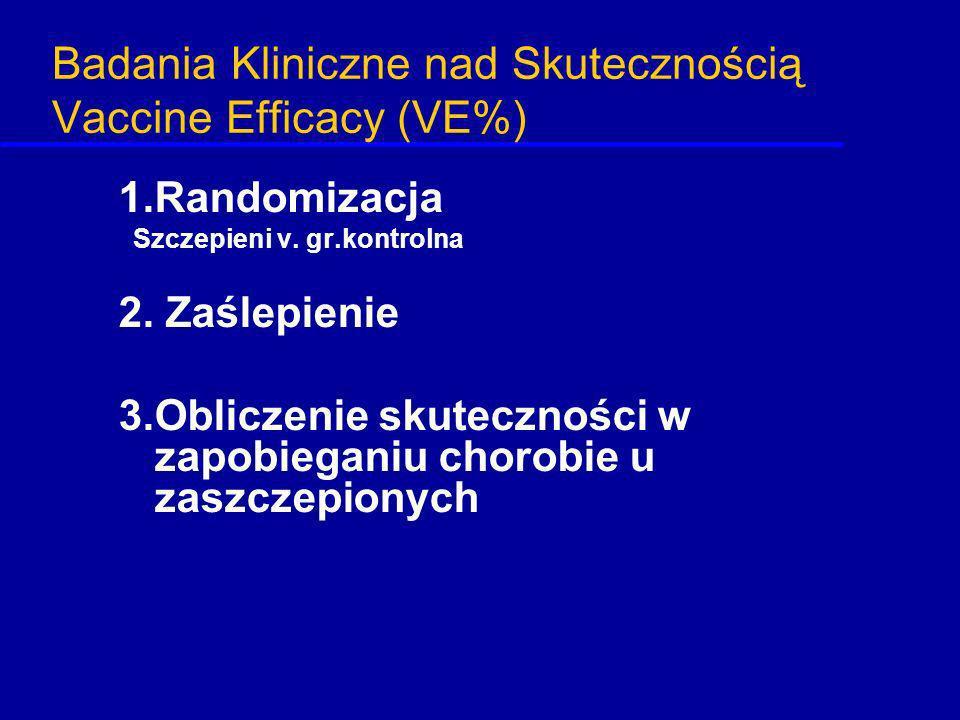 Badania Kliniczne nad Skutecznością Vaccine Efficacy (VE%) 1.Randomizacja Szczepieni v. gr.kontrolna 2. Zaślepienie 3.Obliczenie skuteczności w zapobi
