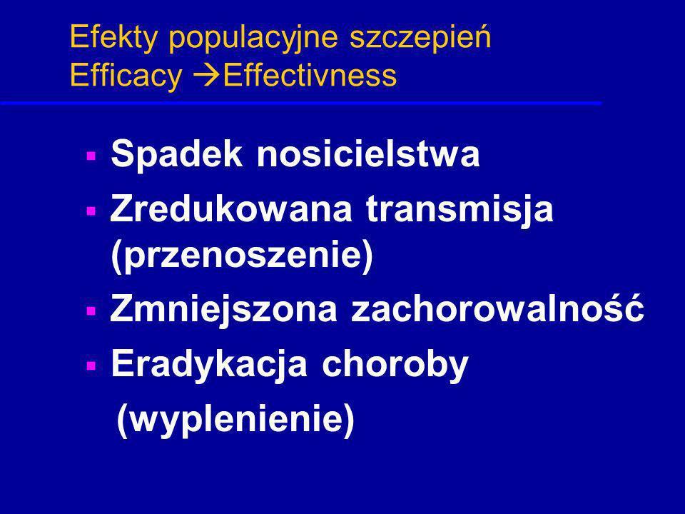 Efekty populacyjne szczepień Efficacy Effectivness Spadek nosicielstwa Zredukowana transmisja (przenoszenie) Zmniejszona zachorowalność Eradykacja cho