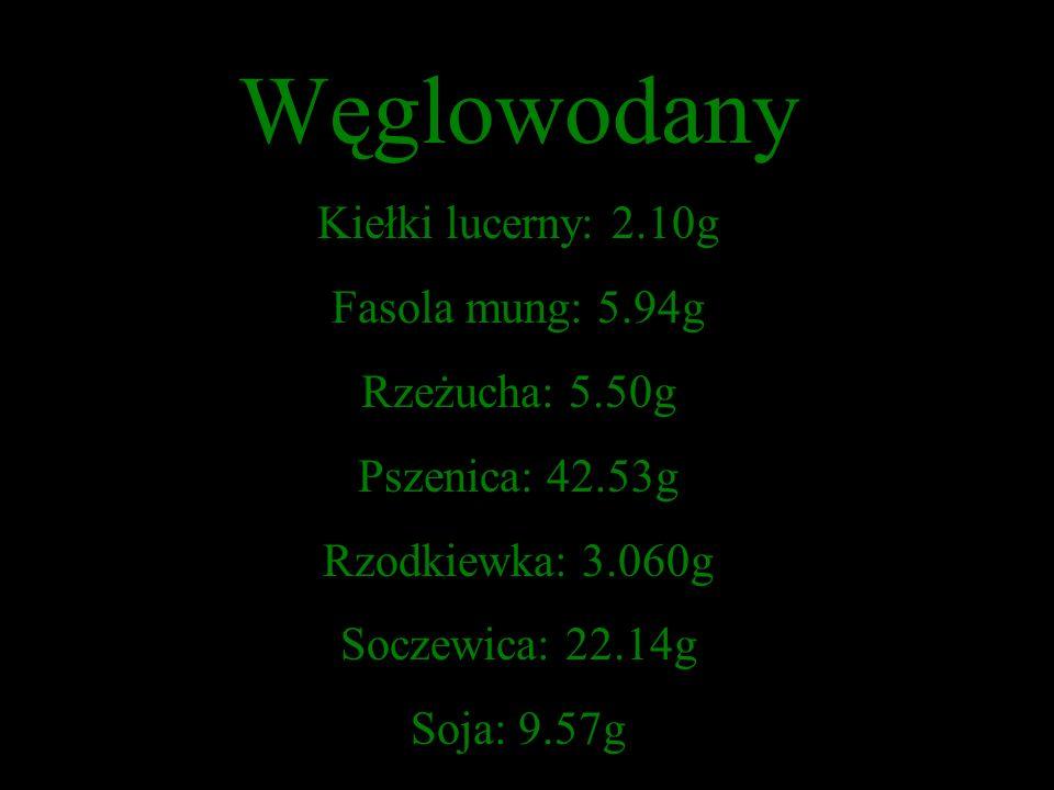 Białko Kiełki lucerny: 3.99g Fasola mung: 3.04g Rzeżucha: 2.60g Pszenica: 7.49g Rzodkiewka: 3.810g Soczewica: 8.96g Soja: 13.09g