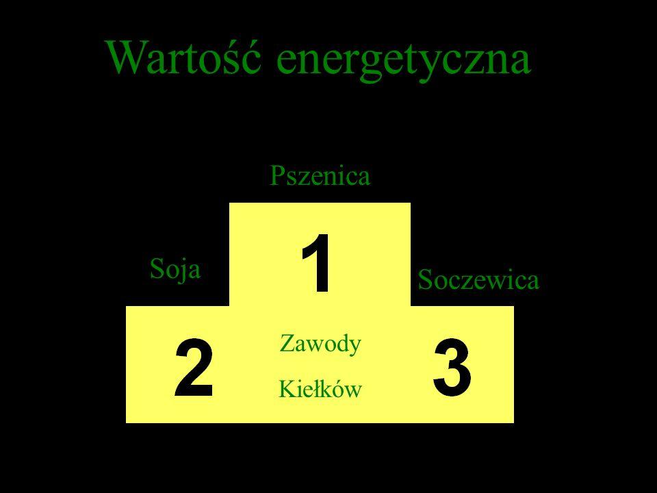 Zawody Kiełków Wartość energetyczna Pszenica Soja Soczewica