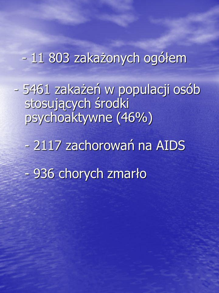 - 11 803 zakażonych ogółem - 11 803 zakażonych ogółem - 5461 zakażeń w populacji osób stosujących środki psychoaktywne (46%) - 2117 zachorowań na AIDS