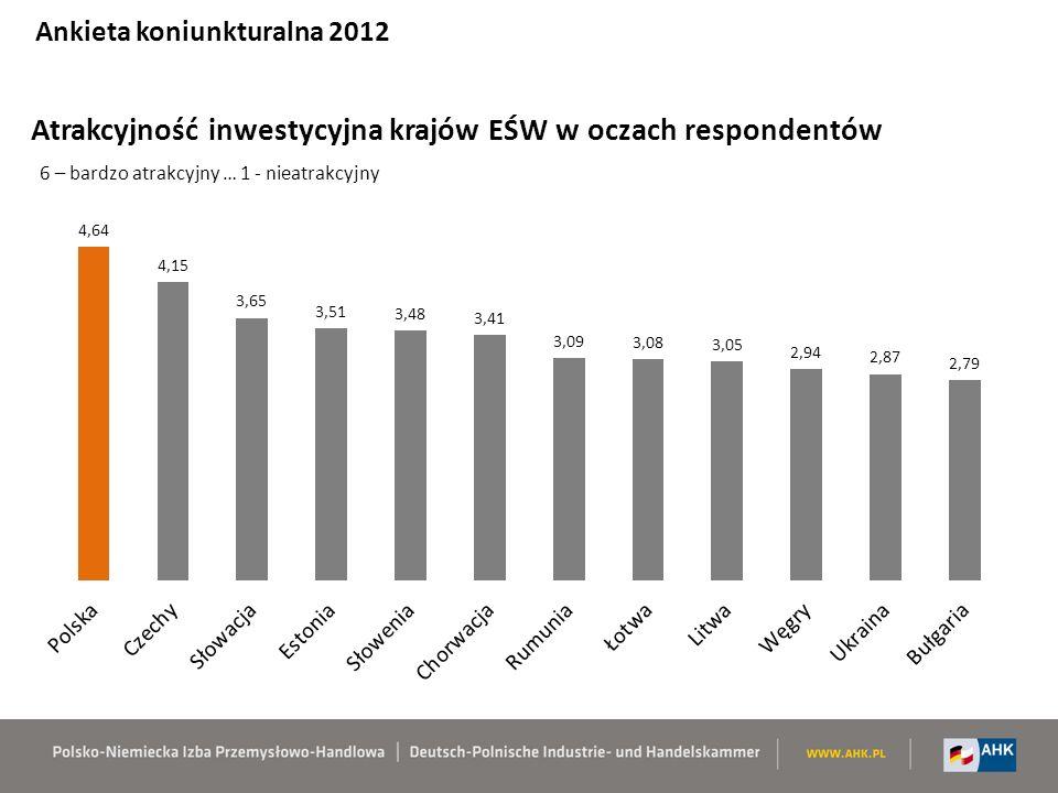Atrakcyjność inwestycyjna krajów EŚW w oczach respondentów 6 – bardzo atrakcyjny … 1 - nieatrakcyjny Ankieta koniunkturalna 2012
