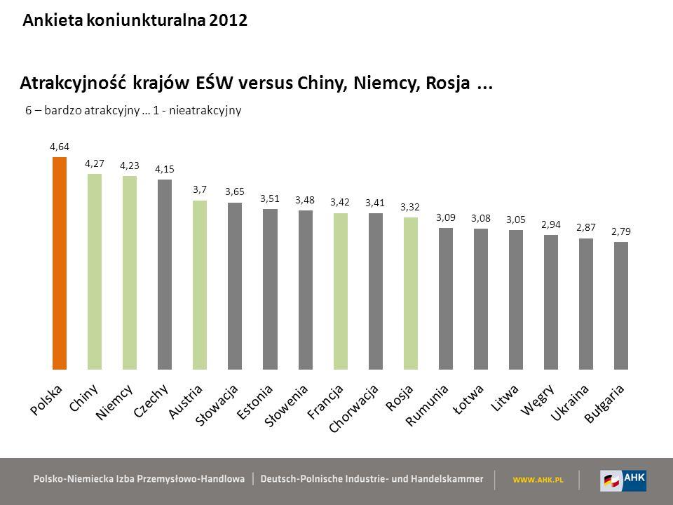 Atrakcyjność krajów EŚW versus Chiny, Niemcy, Rosja...