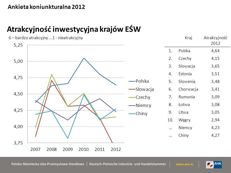 Atrakcyjność inwestycyjna krajów EŚW KrajAtrakcyjność 2012 1.Polska4,64 2.Czechy4,15 3.Słowacja3,65 4.Estonia3,51 5.Słowenia3,48 6.Chorwacja3,41 7.Rumunia3,09 8.Łotwa3,08 9.Litwa3,05 10.Węgry2,94 …Niemcy4,23 …Chiny4,27 6 – bardzo atrakcyjny … 1 - nieatrakcyjny Ankieta koniunkturalna 2012