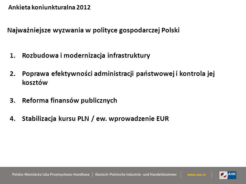 Najważniejsze wyzwania w polityce gospodarczej Polski Ankieta koniunkturalna 2012 1.Rozbudowa i modernizacja infrastruktury 2.Poprawa efektywności administracji państwowej i kontrola jej kosztów 3.Reforma finansów publicznych 4.Stabilizacja kursu PLN / ew.