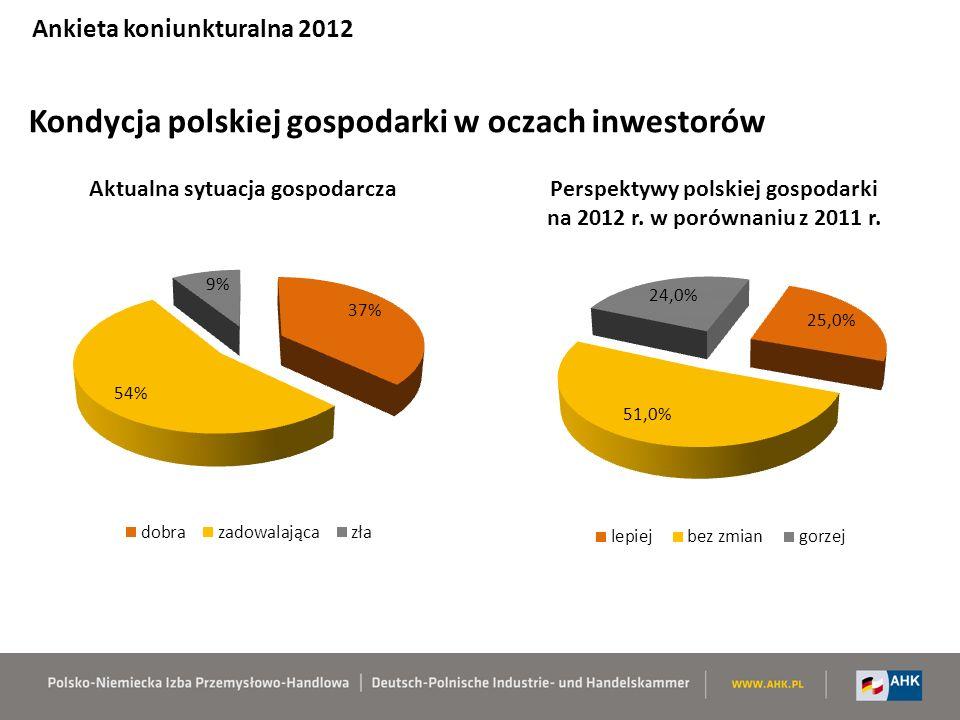 Czy zainwestowaliby Państwo ponownie w Polsce? Ankieta koniunkturalna 2012