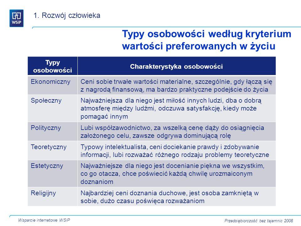 Typy osobowości według kryterium wartości preferowanych w życiu 1. Rozwój człowieka Wsparcie internetowe WSiP Przedsiębiorczość bez tajemnic 2008 Typy
