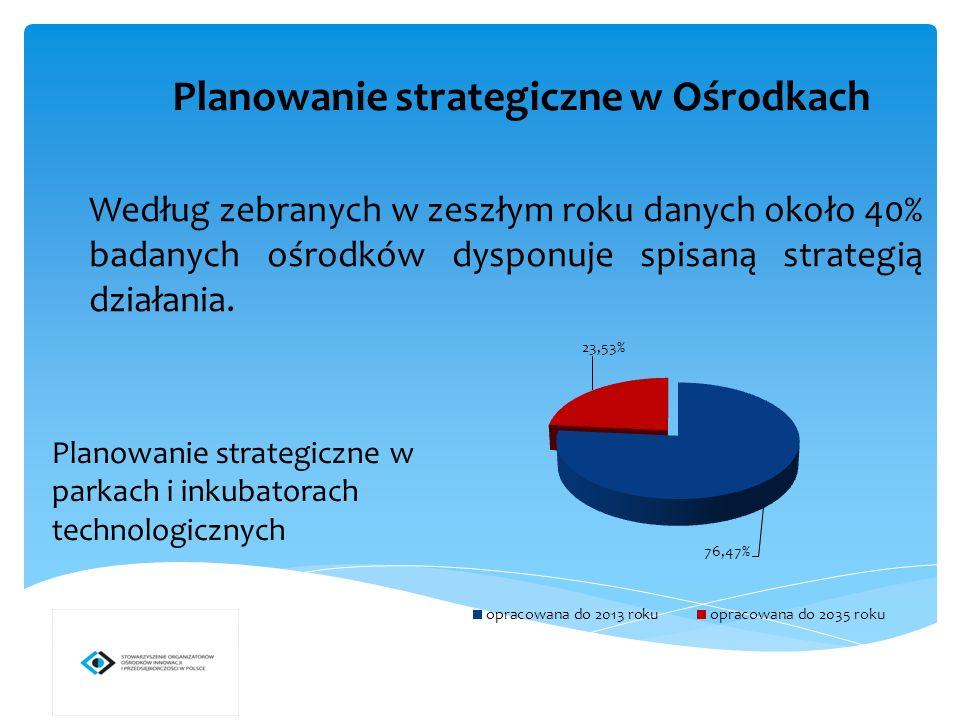 Planowanie strategiczne w Ośrodkach Według zebranych w zeszłym roku danych około 40% badanych ośrodków dysponuje spisaną strategią działania.
