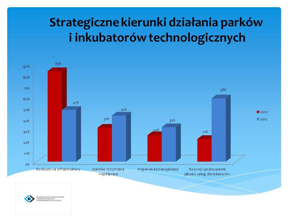Strategiczne kierunki działania parków i inkubatorów technologicznych