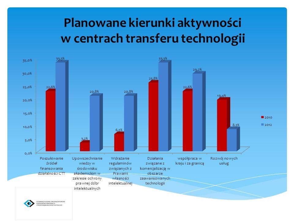 Planowane kierunki aktywności w centrach transferu technologii