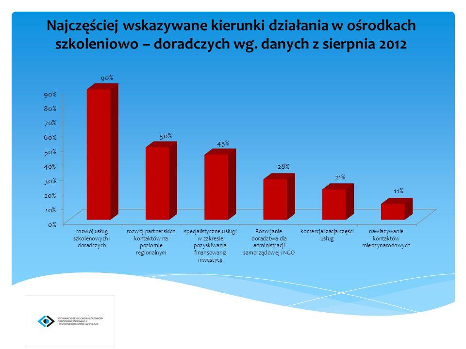 Najczęściej wskazywane kierunki działania w ośrodkach szkoleniowo – doradczych wg.
