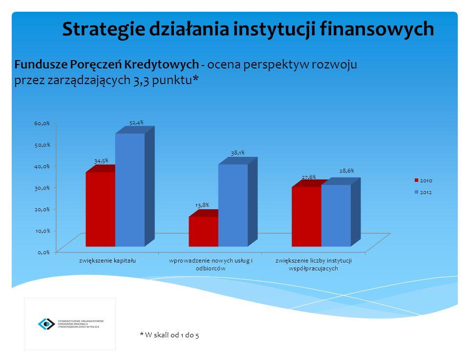 Fundusze Pożyczkowe - ocena perspektyw rozwoju przez zarządzających 3,8 punktu* * W skali od 1 do 5