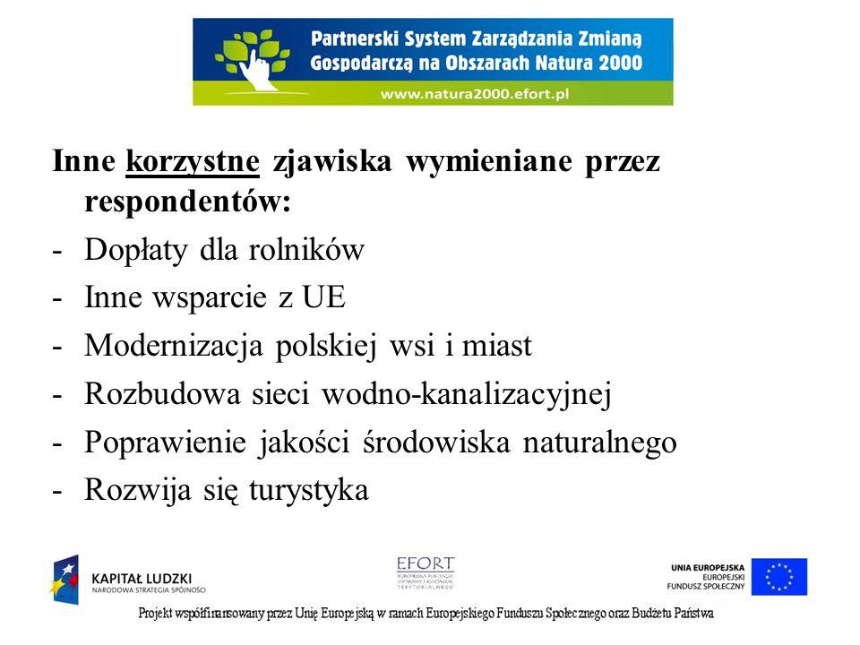 Inne korzystne zjawiska wymieniane przez respondentów: -Dopłaty dla rolników -Inne wsparcie z UE -Modernizacja polskiej wsi i miast -Rozbudowa sieci wodno-kanalizacyjnej -Poprawienie jakości środowiska naturalnego -Rozwija się turystyka