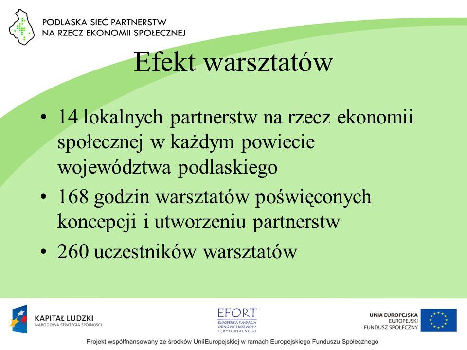 Efekt warsztatów 14 lokalnych partnerstw na rzecz ekonomii społecznej w każdym powiecie województwa podlaskiego 168 godzin warsztatów poświęconych kon