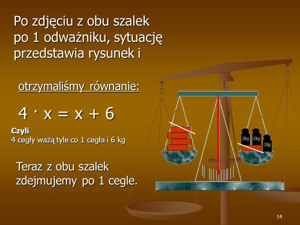 14 Po zdjęciu z obu szalek po 1 odważniku, sytuację przedstawia rysunek i otrzymaliśmy równanie: 4 · x = x + 6 Teraz z obu szalek zdejmujemy po 1 cegle.