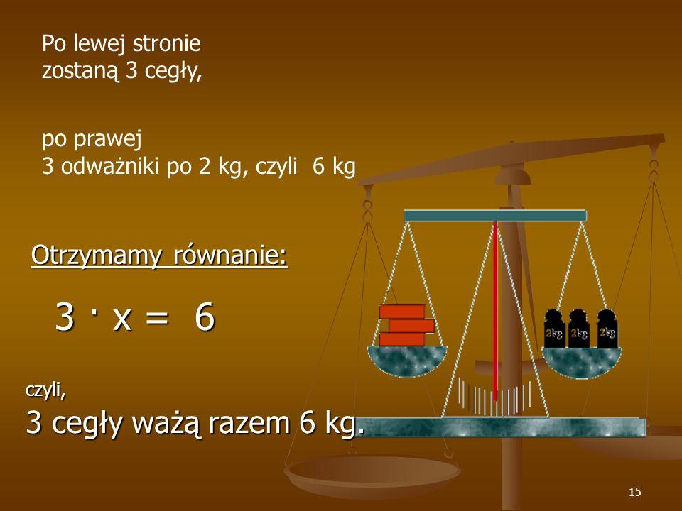 15 Po lewej stronie zostaną 3 cegły, po prawej 3 odważniki po 2 kg, czyli 6 kg Otrzymamy równanie: 3 · x = 6 3 · x = 6 czyli, 3 cegły ważą razem 6 kg.