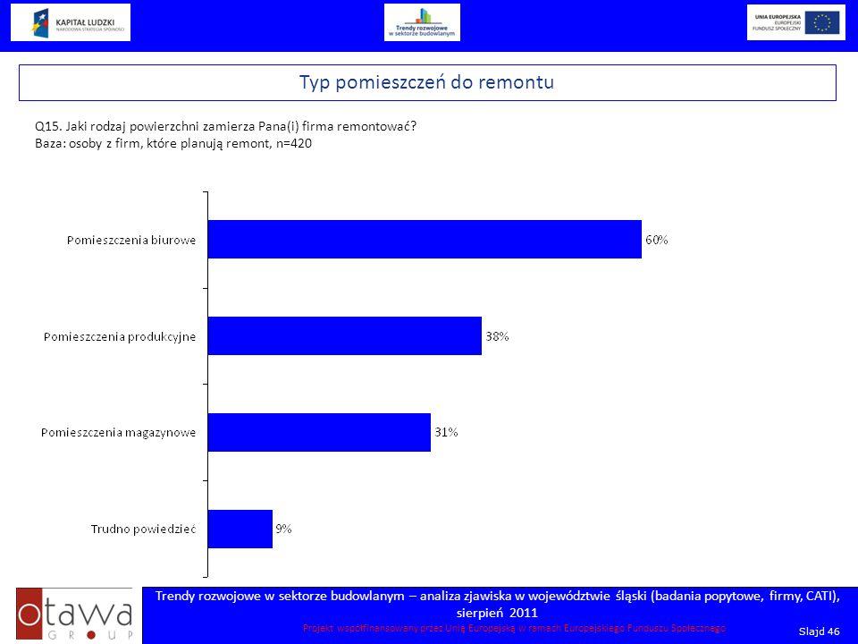 Slajd 46 Trendy rozwojowe w sektorze budowlanym – analiza zjawiska w województwie śląski (badania popytowe, firmy, CATI), sierpień 2011 Projekt współf