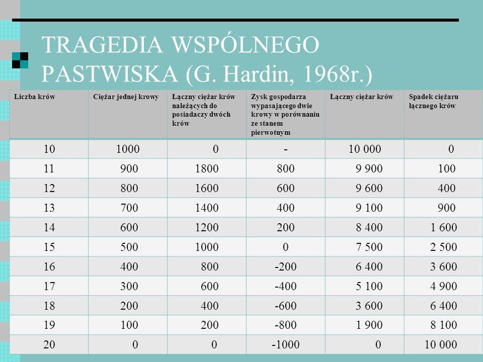 TRAGEDIA WSPÓLNEGO PASTWISKA (G. Hardin, 1968r.) Liczba krówCiężar jednej krowyŁączny ciężar krów należących do posiadaczy dwóch krów Zysk gospodarza