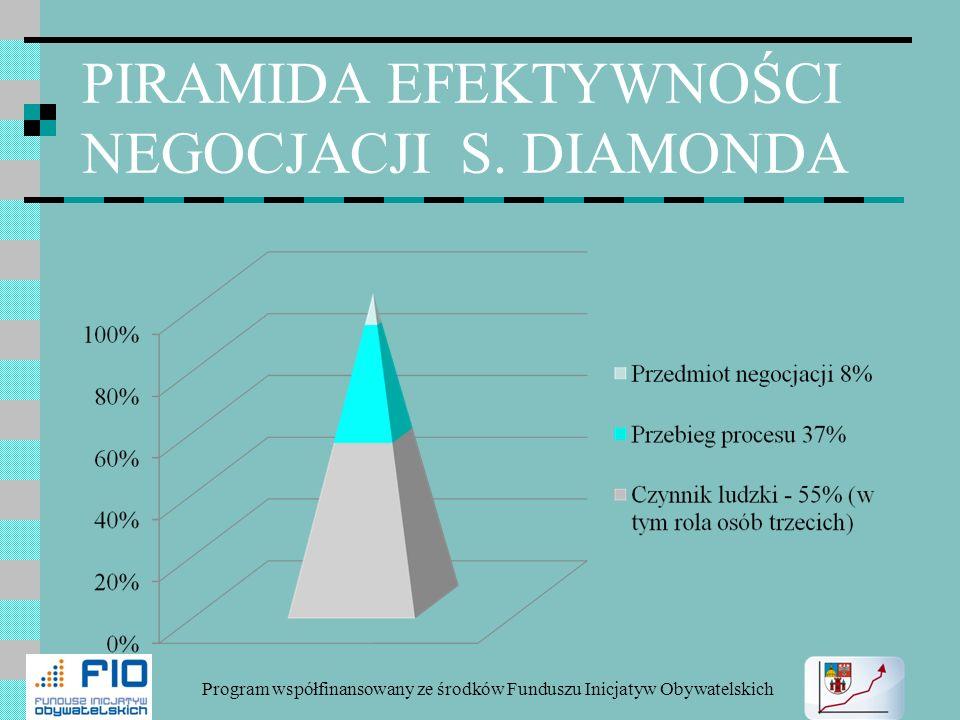 PIRAMIDA EFEKTYWNOŚCI NEGOCJACJI S. DIAMONDA Program współfinansowany ze środków Funduszu Inicjatyw Obywatelskich