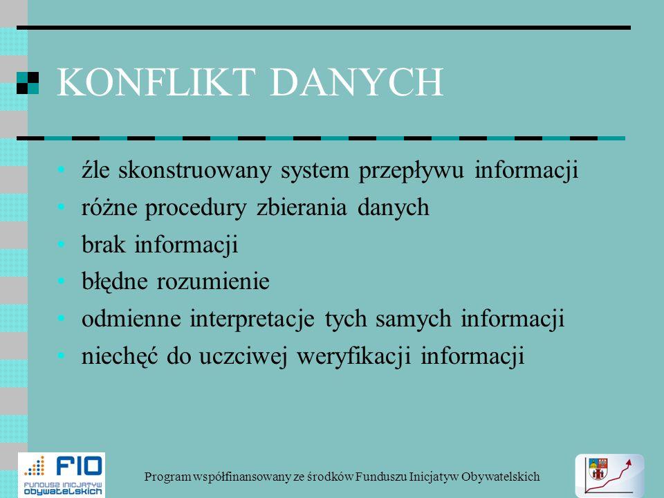 KONFLIKT DANYCH źle skonstruowany system przepływu informacji różne procedury zbierania danych brak informacji błędne rozumienie odmienne interpretacj