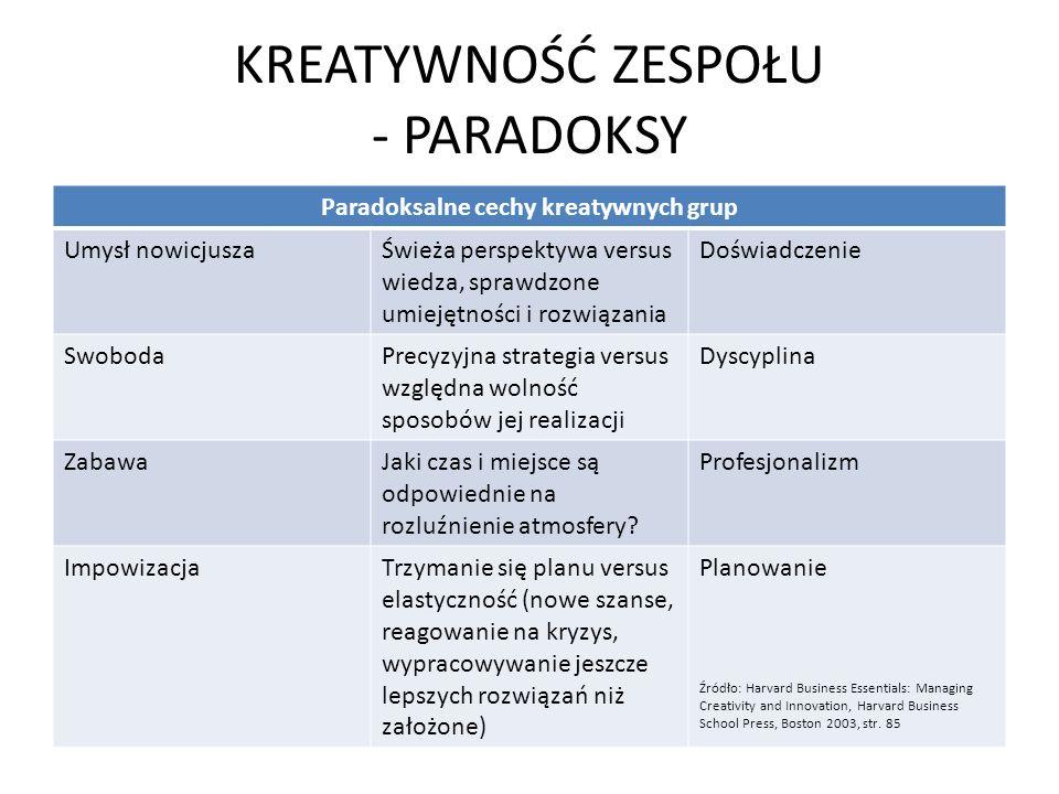 KREATYWNOŚĆ ZESPOŁU - PARADOKSY Paradoksalne cechy kreatywnych grup Umysł nowicjuszaŚwieża perspektywa versus wiedza, sprawdzone umiejętności i rozwią