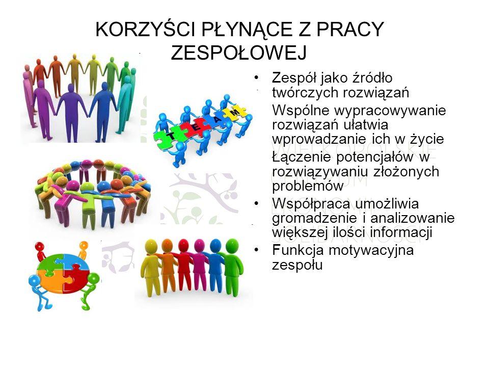 WARUNKI SUKCESU Fachowość Jasny wspólny cel Ewaluacja Motywacja Zaangażowanie Sprawiedliwy podział pracy i korzyści