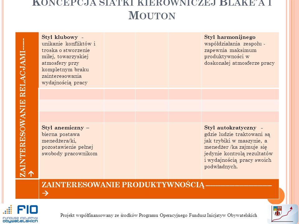 K ONCEPCJA SIATKI KIEROWNICZEJ B LAKE A I M OUTON Projekt współfinansowany ze środków Programu Operacyjnego Fundusz Inicjatyw Obywatelskich ZAINTERESOWANIE RELACJAMI----- Styl klubowy - unikanie konfliktów i troska o stworzenie miłej, towarzyskiej atmosfery przy kompletnym braku zainteresowania wydajnością pracy Styl harmonijnego współdziałania zespołu - zapewnia maksimum produktywności w doskonałej atmosferze pracy Styl anemiczny – bierna postawa menedżera/ki, pozostawienie pełnej swobody pracownikom Styl autokratyczny - gdzie ludzie traktowani są jak trybiki w maszynie, a menedżer /ka zajmuje się jedynie kontrolą rezultatów i wydajnością pracy swoich podwładnych.