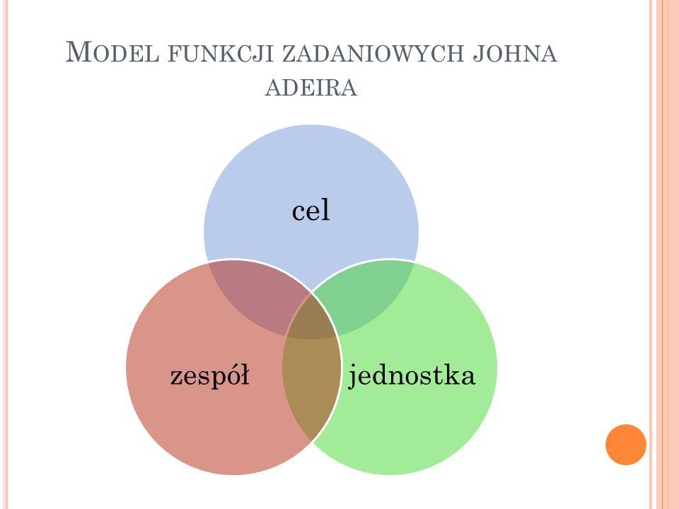 M ODEL FUNKCJI ZADANIOWYCH JOHNA ADEIRA cel jednostkazespół