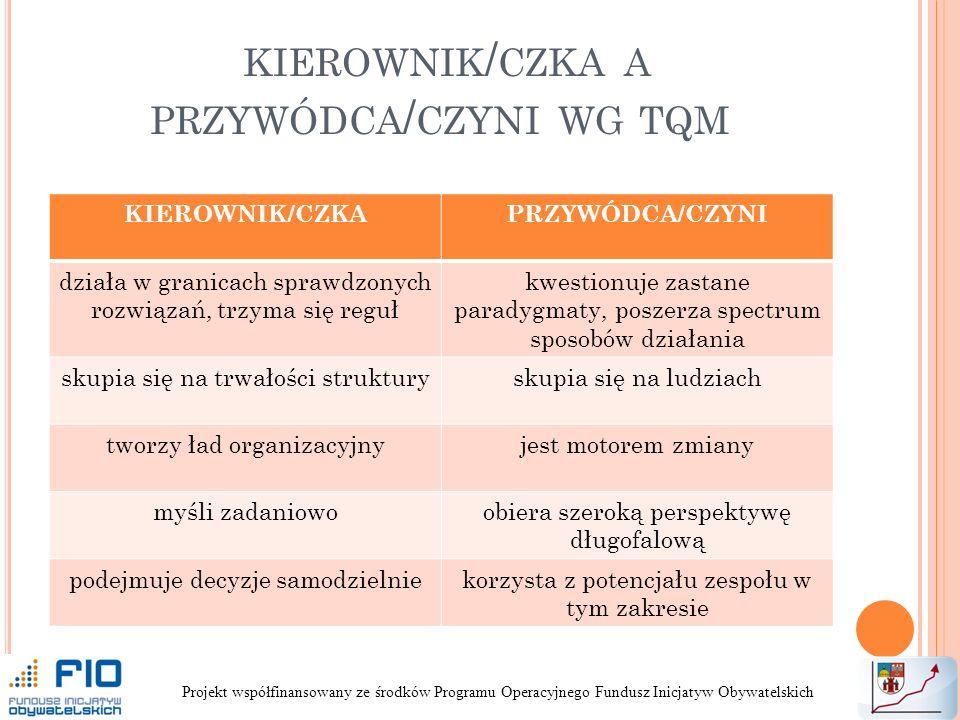 KIEROWNIK / CZKA A PRZYWÓDCA / CZYNI WG TQM KIEROWNIK/CZKAPRZYWÓDCA/CZYNI działa w granicach sprawdzonych rozwiązań, trzyma się reguł kwestionuje zastane paradygmaty, poszerza spectrum sposobów działania skupia się na trwałości strukturyskupia się na ludziach tworzy ład organizacyjnyjest motorem zmiany myśli zadaniowoobiera szeroką perspektywę długofalową podejmuje decyzje samodzielniekorzysta z potencjału zespołu w tym zakresie Projekt współfinansowany ze środków Programu Operacyjnego Fundusz Inicjatyw Obywatelskich