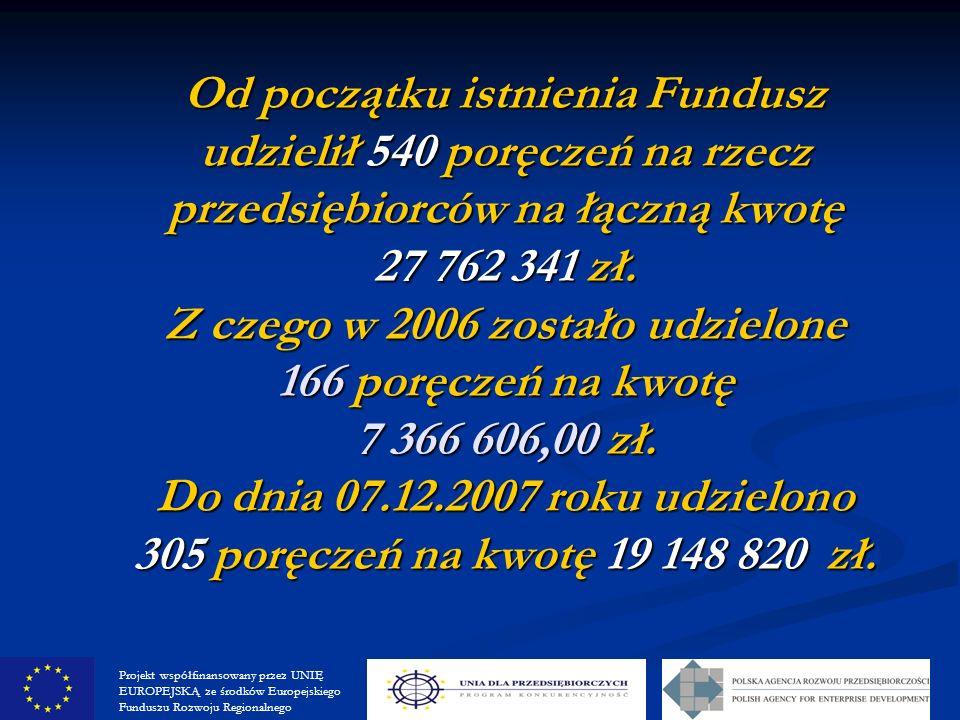 Od początku istnienia Fundusz udzielił 540 poręczeń na rzecz przedsiębiorców na łączną kwotę 27 762 341 zł.