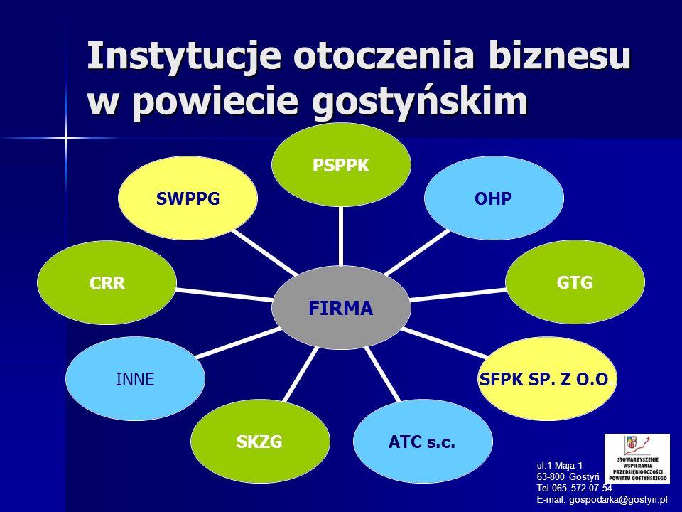 Instytucje otoczenia biznesu w powiecie gostyńskim ul.1 Maja 1 63-800 Gostyń Tel.065 572 07 54 E-mail: gospodarka@gostyn.pl FIRMA PSPPKOHPGTG SFPK SP.