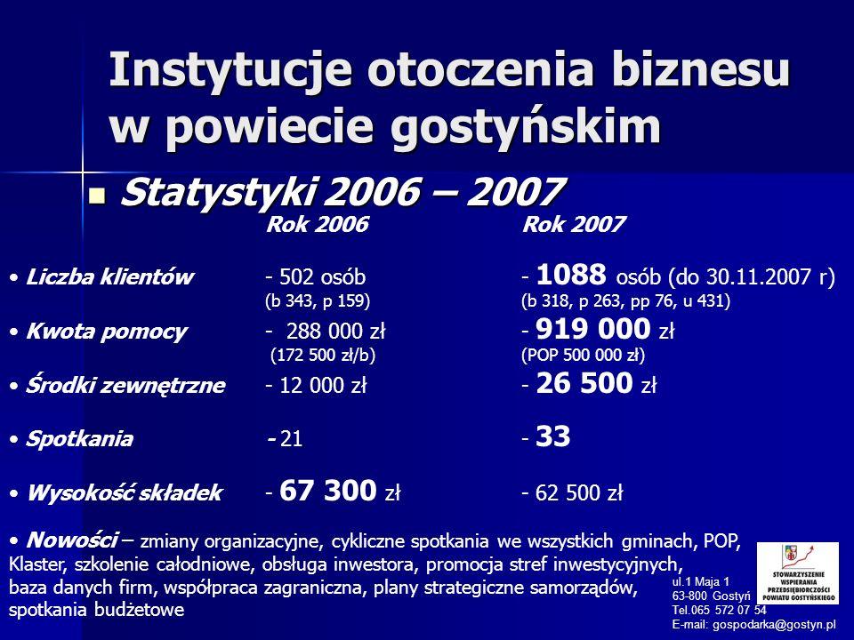 Instytucje otoczenia biznesu w powiecie gostyńskim Statystyki 2006 – 2007 Statystyki 2006 – 2007 ul.1 Maja 1 63-800 Gostyń Tel.065 572 07 54 E-mail: g
