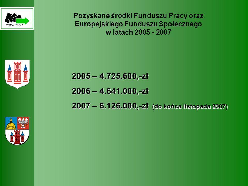 Pozyskane środki Funduszu Pracy oraz Europejskiego Funduszu Społecznego w latach 2005 - 2007 2005 – 4.725.600,-zł 2006 – 4.641.000,-zł 2007 – 6.126.000,-zł (do końca listopada 2007)