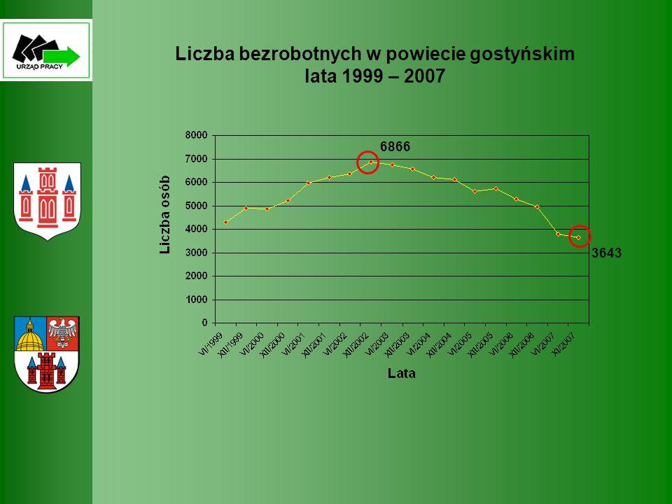 Liczba bezrobotnych w powiecie gostyńskim lata 1999 – 2007 3643 6866