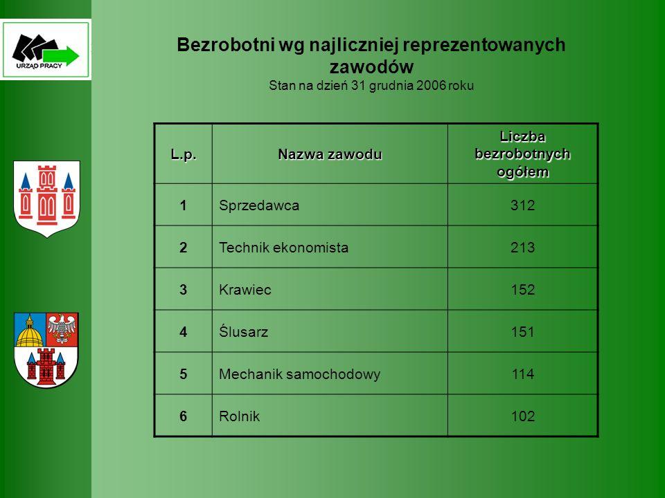 Bezrobotni wg najliczniej reprezentowanych zawodów Stan na dzień 31 grudnia 2006 rokuL.p. Nazwa zawodu Liczba bezrobotnych ogółem 1Sprzedawca312 2Tech