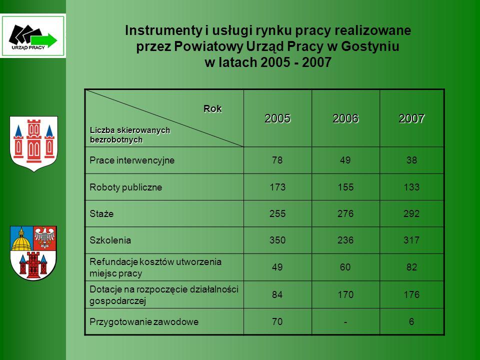 Instrumenty i usługi rynku pracy realizowane przez Powiatowy Urząd Pracy w Gostyniu w latach 2005 - 2007 Rok Liczba skierowanych bezrobotnych Rok Licz