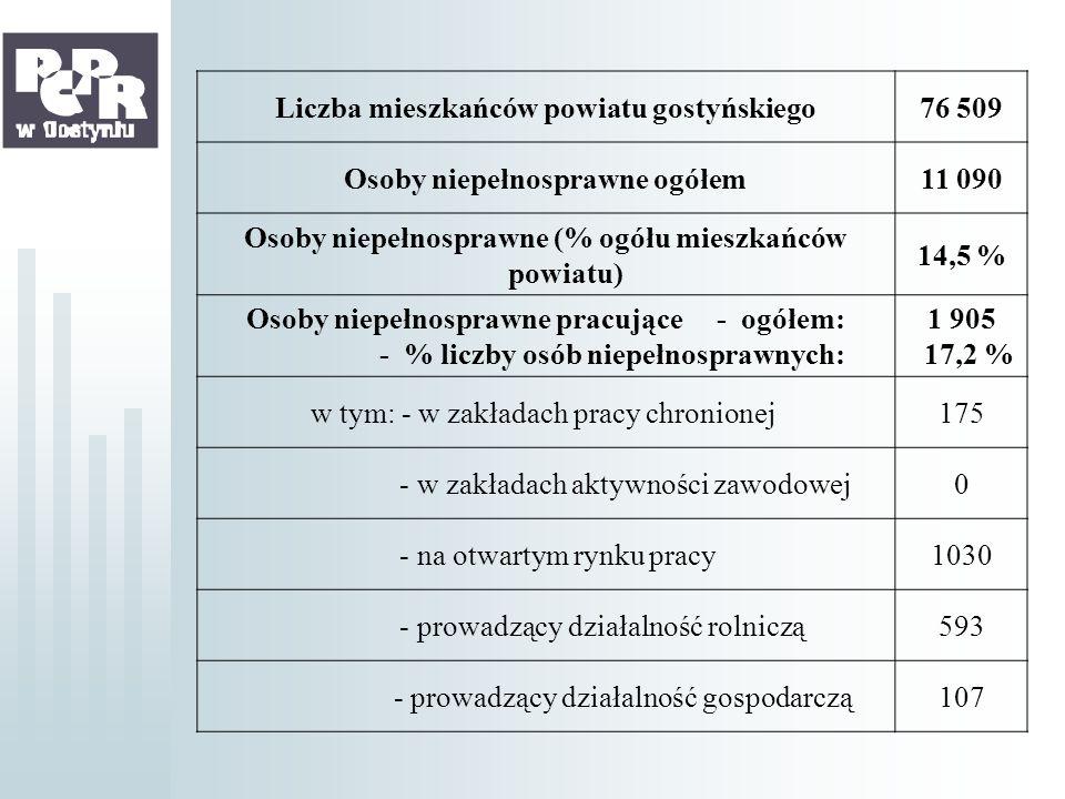 Liczba mieszkańców powiatu gostyńskiego76 509 Osoby niepełnosprawne ogółem11 090 Osoby niepełnosprawne (% ogółu mieszkańców powiatu) 14,5 % Osoby niep