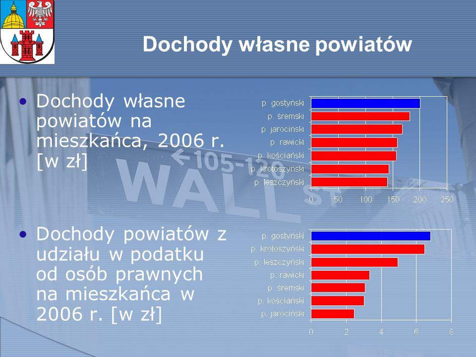 Dochody własne powiatów Dochody własne powiatów na mieszkańca, 2006 r.
