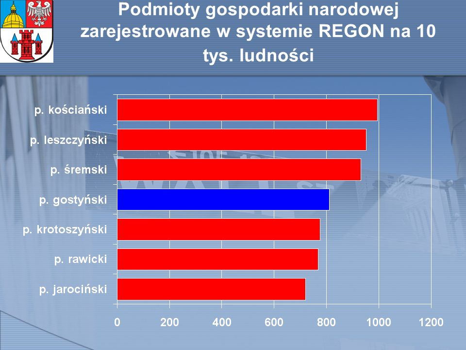 Podmioty gospodarki narodowej zarejestrowane w systemie REGON na 10 tys. ludności