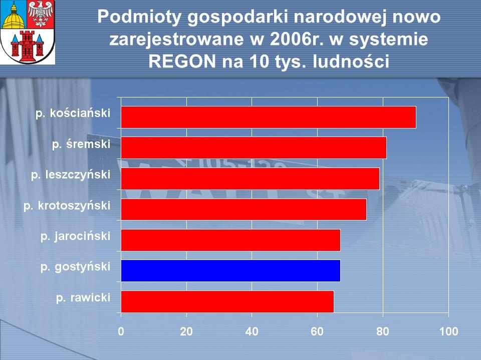 Odsetek firm wg wielkości zatrudnienia w relacji do przedsiębiorstw ogółem [w %] MIKROPRZEDSIĘBIORSTWA (do 9 zatrudnionych) Powiaty: - gostyński – 90,7 (5,5 tys) - rawicki – 91,3 - leszczyński – 92,7 - śremski – 93,5 - kościański – 93,7 - krotoszyński – 94,9 - jarociński – 94,9 PRZEDSIĘBIORSTWA MAŁE (10-49 zatrudnionych) Powiaty: - jarociński – 3,9 - krotoszyński – 4,6 - kościański – 4,9 - śremski – 5,1 - leszczyński – 5,7 - rawicki – 7,1 - gostyński – 7,5 (465)