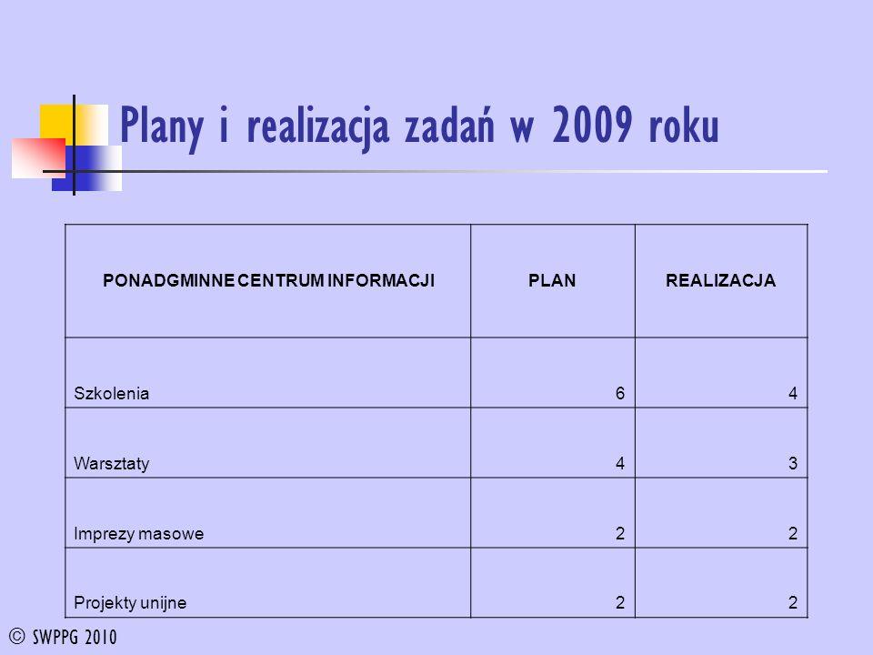 Plany i realizacja zadań w 2009 roku PONADGMINNE CENTRUM INFORMACJIPLANREALIZACJA Szkolenia64 Warsztaty43 Imprezy masowe22 Projekty unijne22 © SWPPG 2010